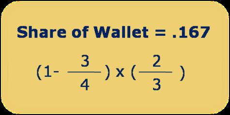 share of customer wallet formulat