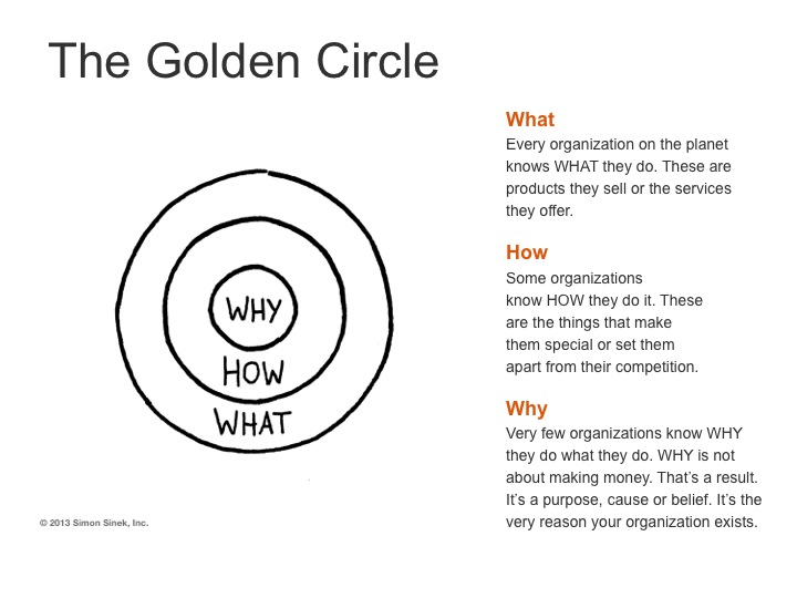 Simon Sinek - Why?