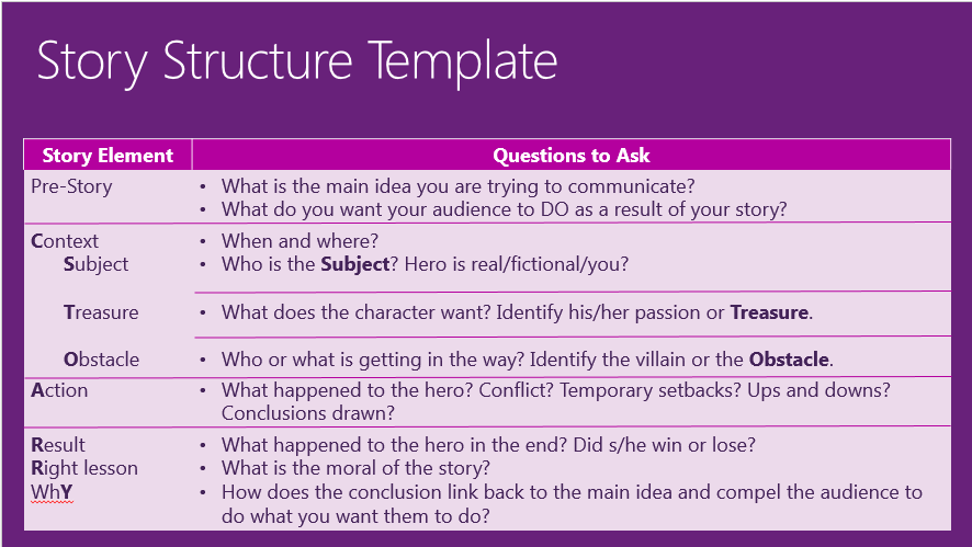 Mohan Sawhney - Story Structure Template
